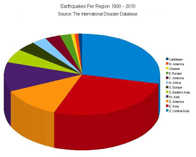 Antipas ministries new and sobering news the rising kill rate of earthquakes sciox Choice Image